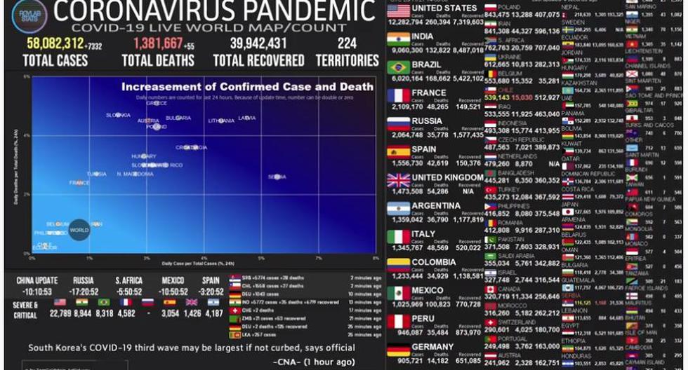 Mapa del coronavirus COVID-19 EN VIVO hoy, domingo 22 de noviembre del 2020. (Universidad Johns Hopkins).