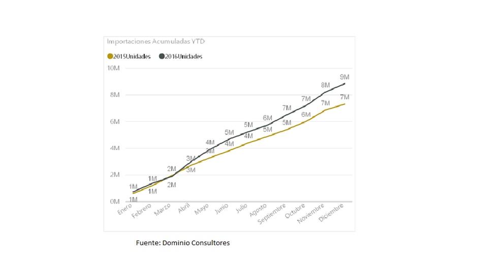 Sugieren bajar precios para reactivar demanda de Internet móvil - 2