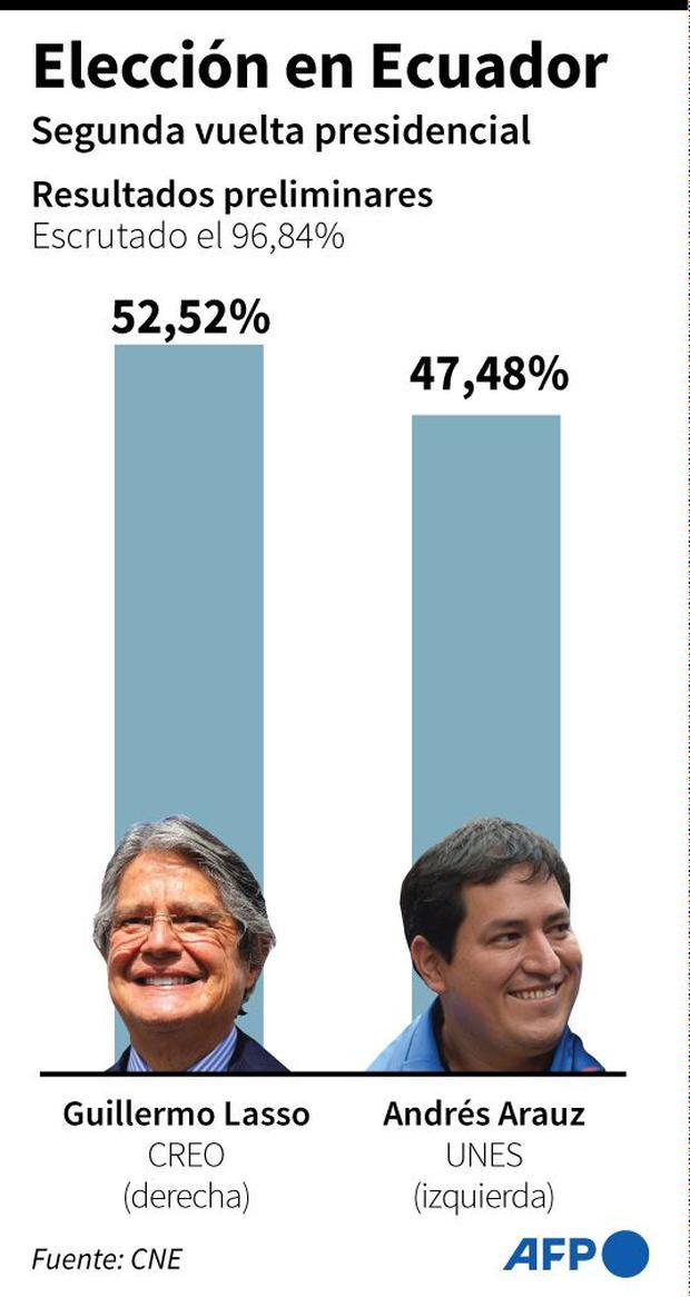 Resultado de las elecciones en Ecuador. (AFP).