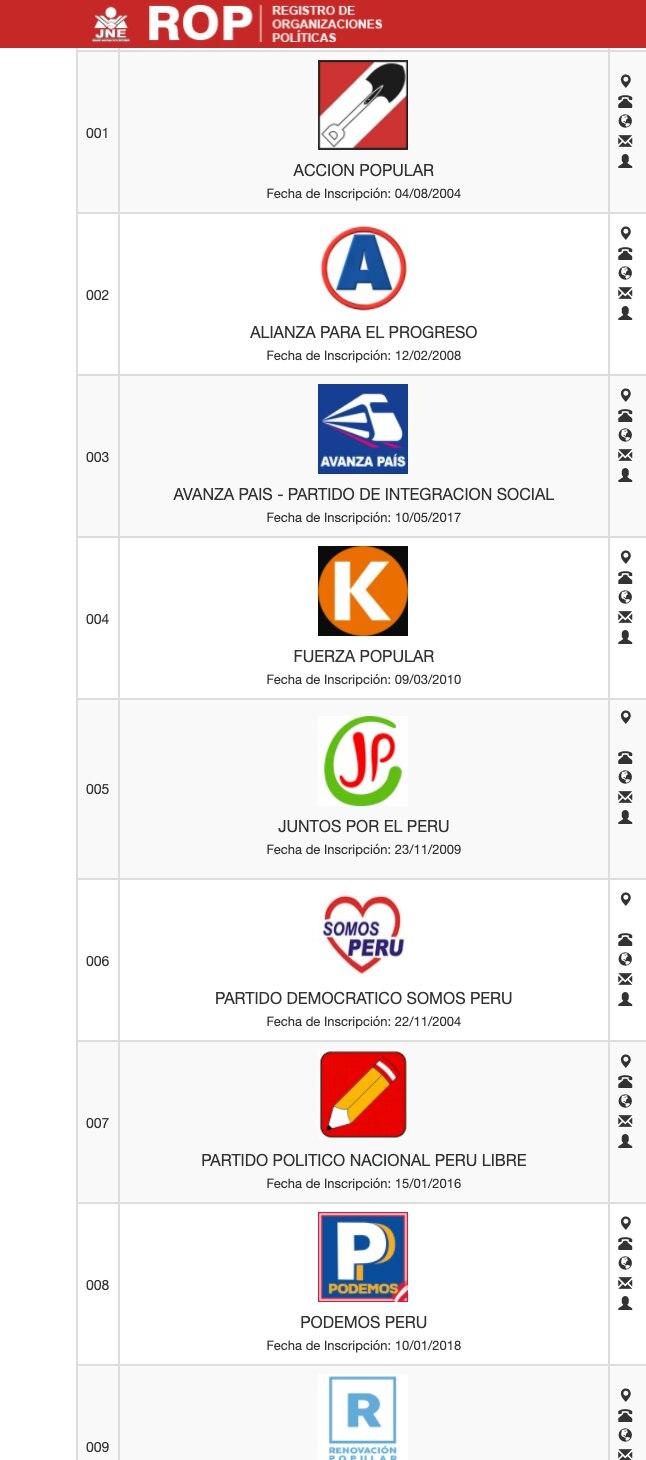 solo nueve partidos conservaron su inscripción tras el último proceso electoral.