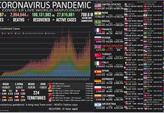 Mapa del coronavirus EN VIVO en el Mundo, HOY lunes 12 de abril del 2021: cifra actualizada de muertos e infectados