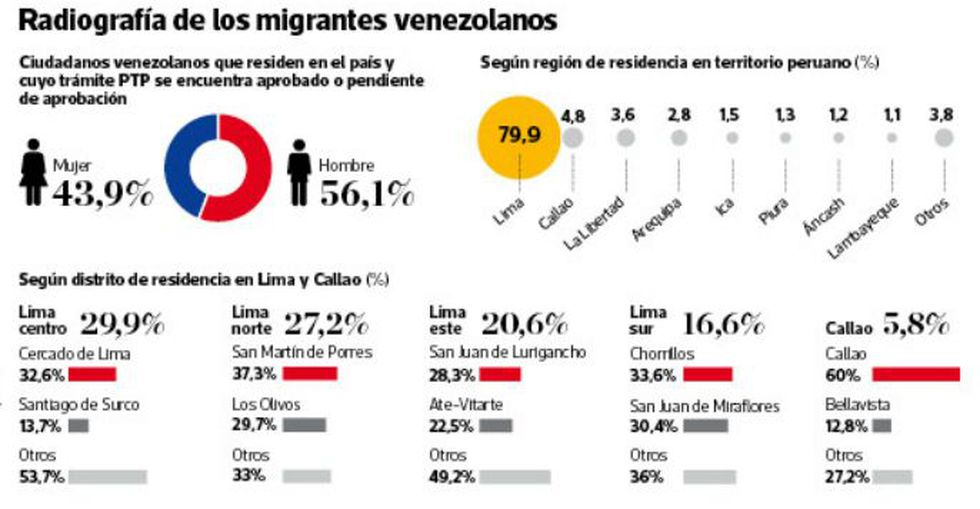 Ola migratoria en Perú: las cifras del éxodo desde Venezuela