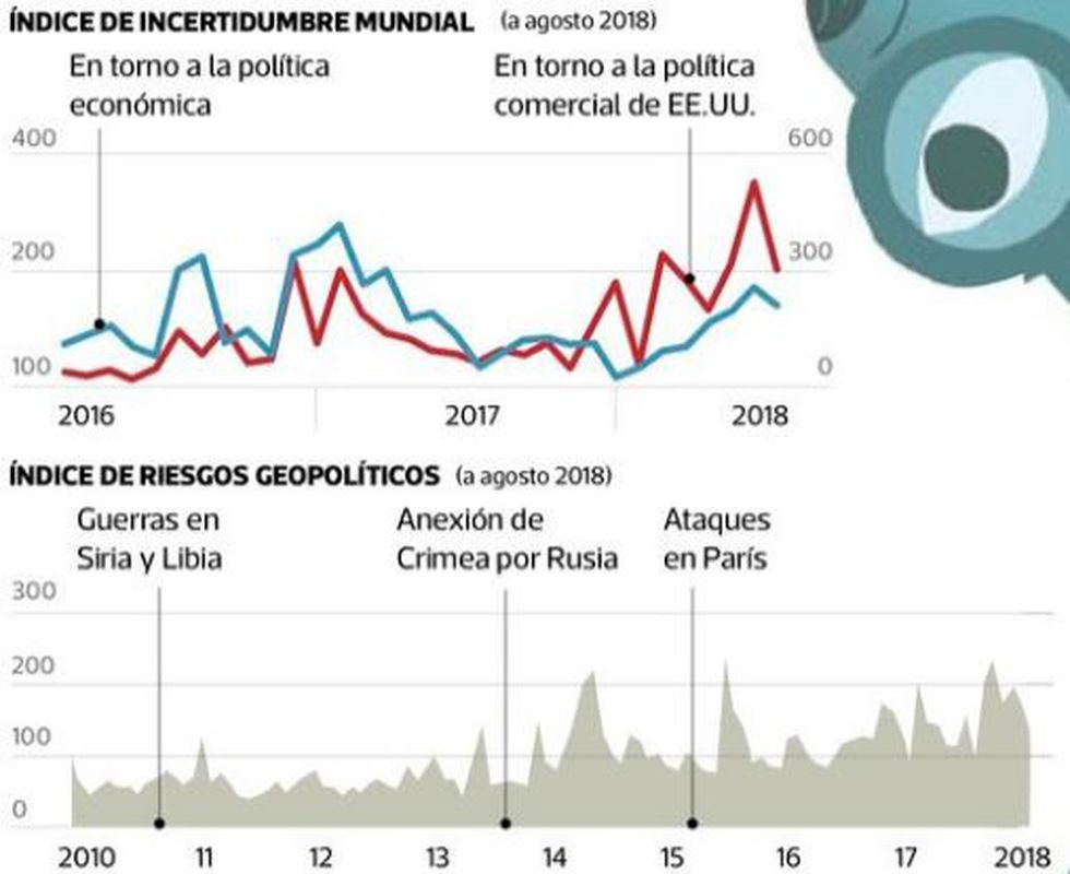 Índice de incertidumbre global.