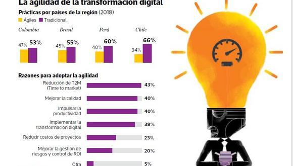 La transformación digital se está llevando a cabo en 85% de las empresas en América Latina, con un modelo repetible y gestionado. Eso es 6% más que en el 2017.