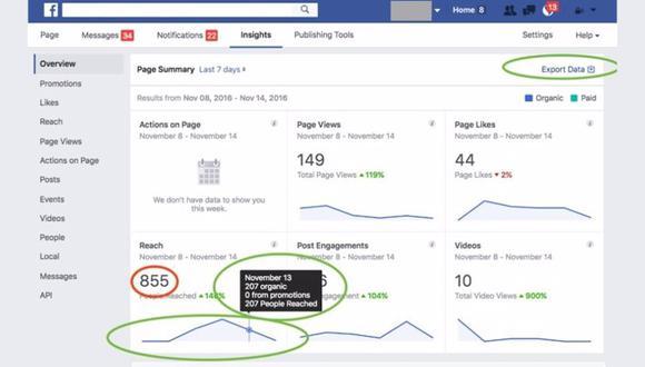 Facebook Analytics. (Imagen: Facebook)