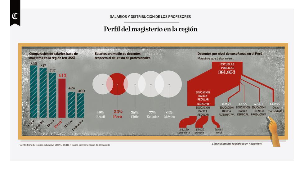 Infografía publicada en el diario El Comercio el 17/08/2018