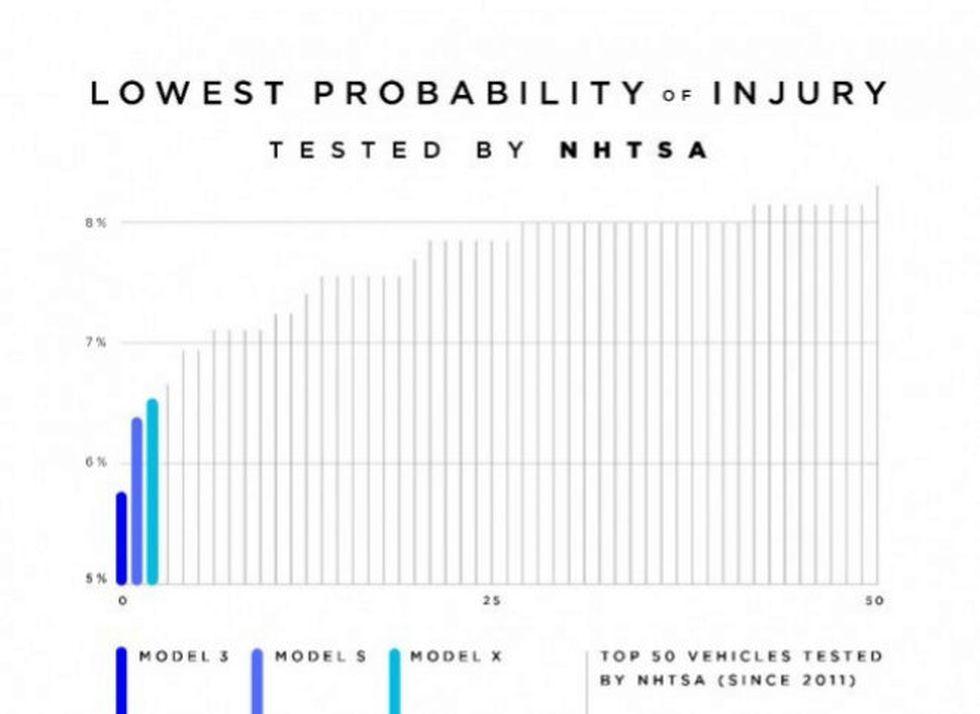 Las pruebas de Tesla resultaron exitosas. (Foto: NHTSA)
