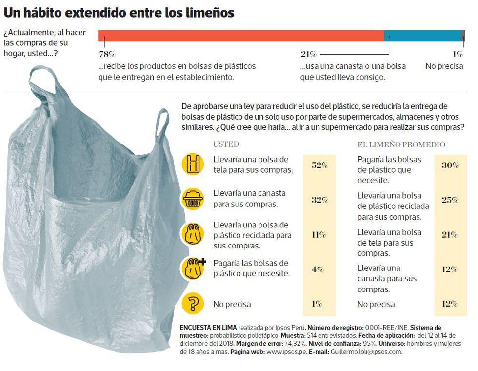 El 78% usa bolsas de plástico para compras