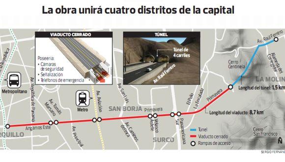OHL espera se destrabe pronto el túnel La Molina-Miraflores