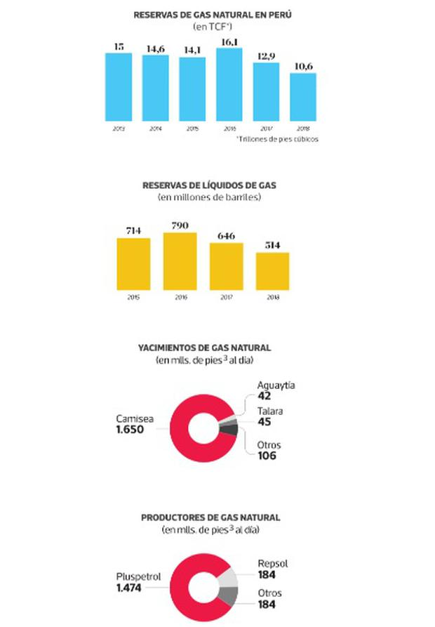 Pedro Castillo y Camisea: ¿Cuál sería el impacto de la nacionalización del  yacimiento gasífero?   Gas de Camisea   Gasoducto surperuano    Hidrocarburos   Perú Libre   Elecciones 2021   Segunda vuelta     ECONOMIA    EL COMERCIO PERÚ