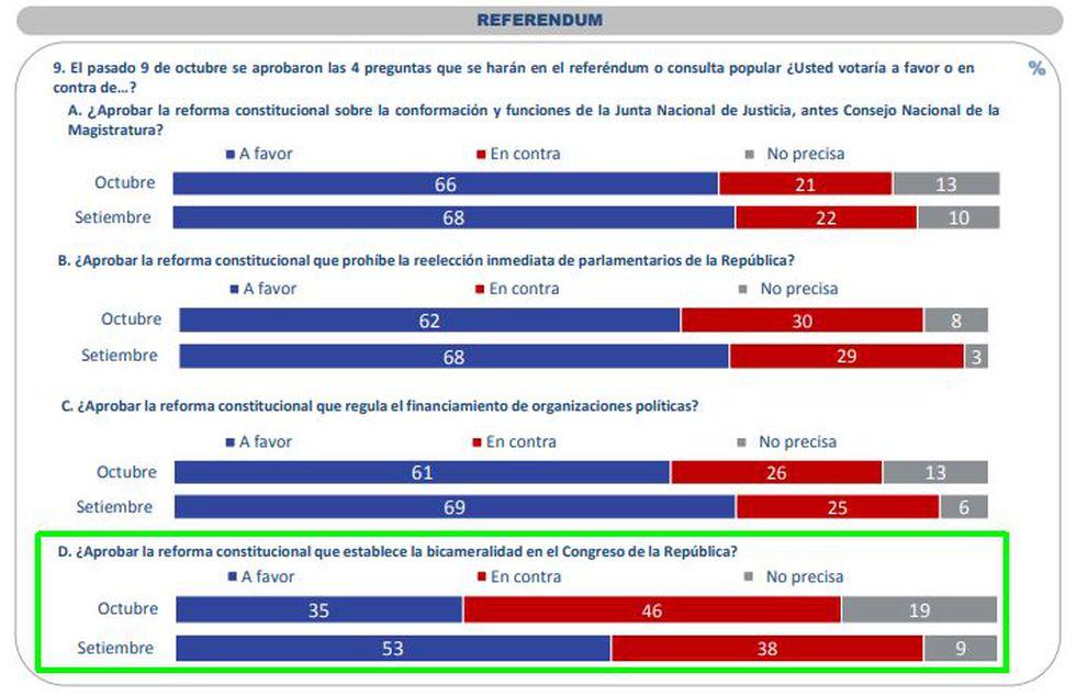 La población sintonizó con la posición de Vizcarra. (Ipsos Perú)