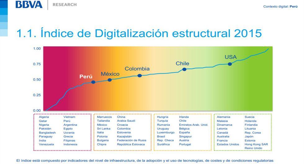 BBVA Research: ¿Qué avances ha tenido el Perú en lo digital? - 1