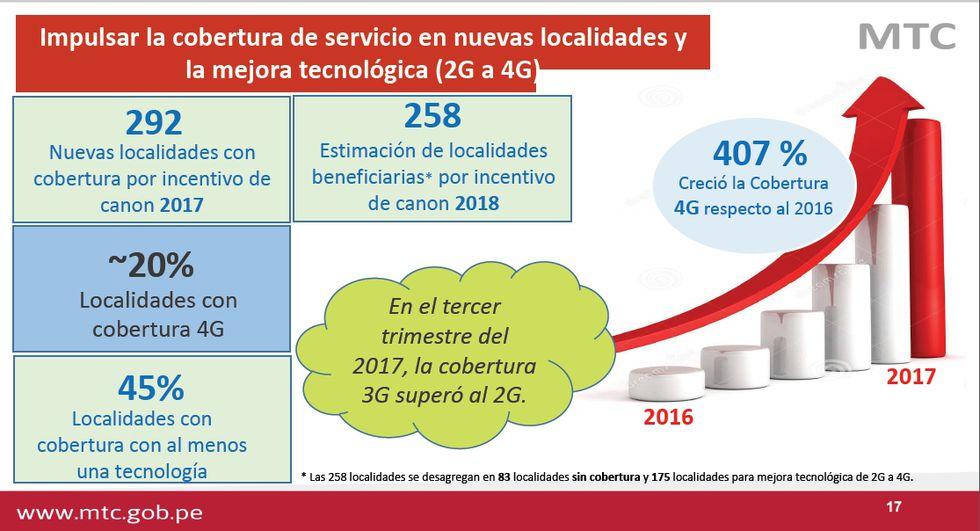 Según expuso el MTC la cobertura 4G creció sustancialmente en el último año.
