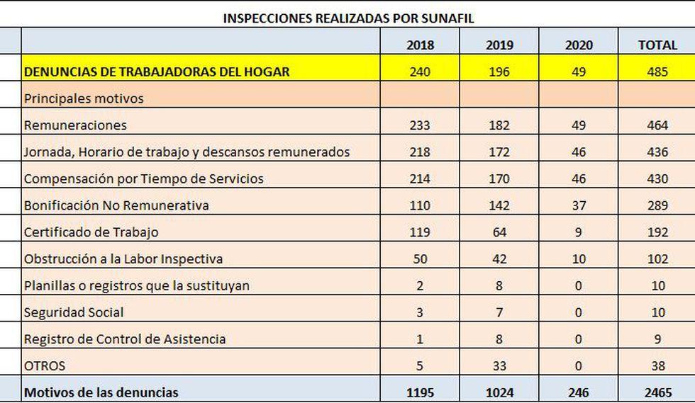 Inspecciones realizadas por Sunafil hasta el 12 de mayo de este año.