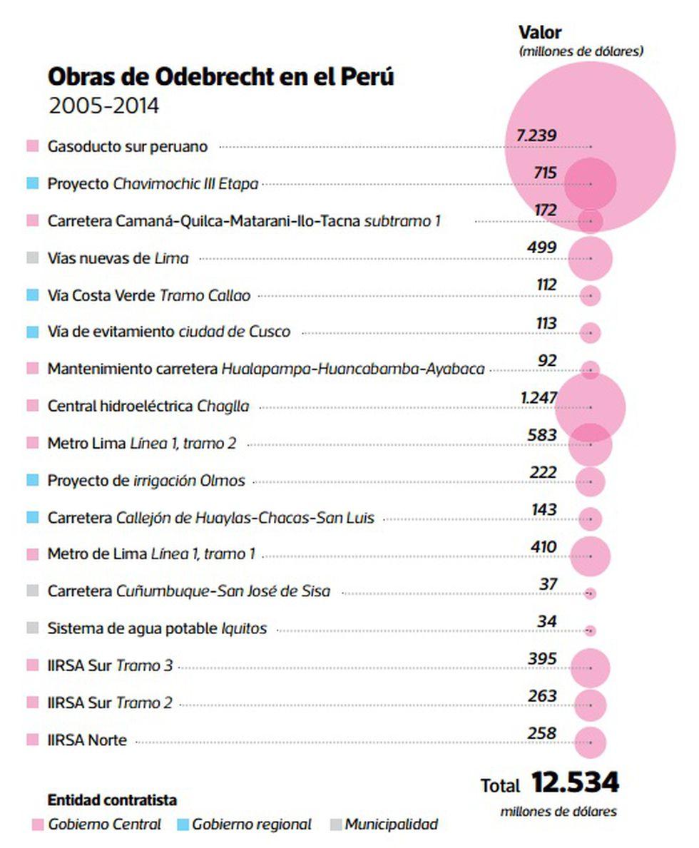 Obras de Odebrecht en Perú. Fuente: Informe Juan Pari.