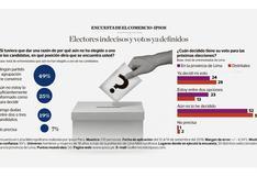 Elecciones 2018: el voto de los indecisos, según encuesta de El Comercio-Ipsos