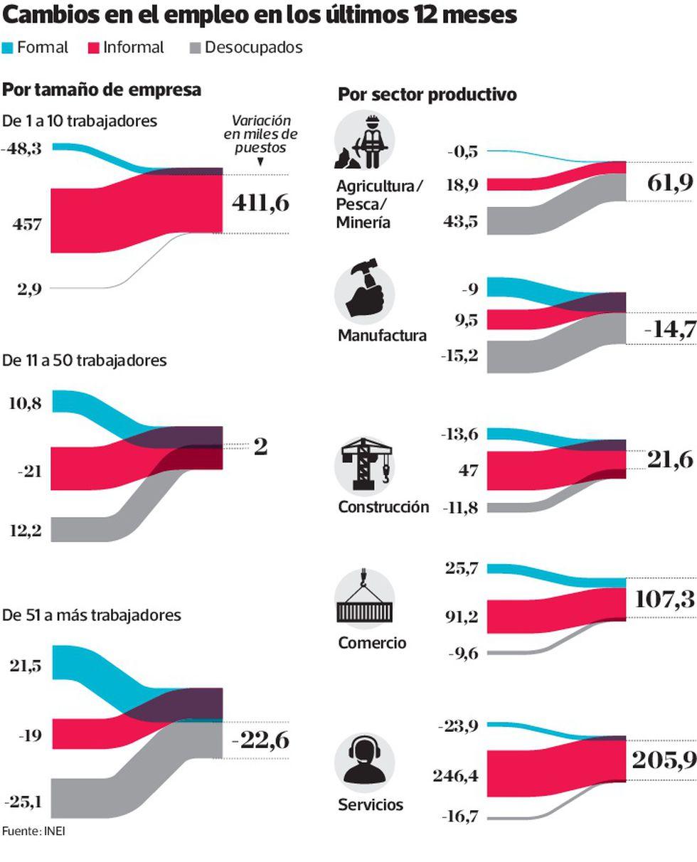 Cambios en el empleo en los últimos 12 meses. (Fuente: INEI)