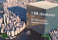 Internet: qué tamaño tendrían los datos si todos ocuparan un mismo espacio
