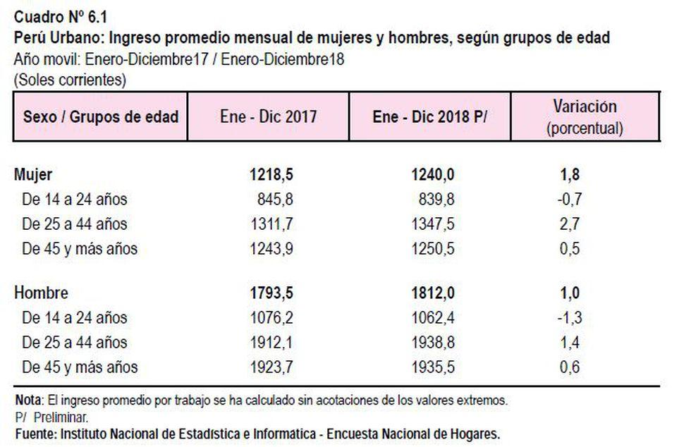 Ingresos promedios de hombres y mujeres. (Fuente: INEI)