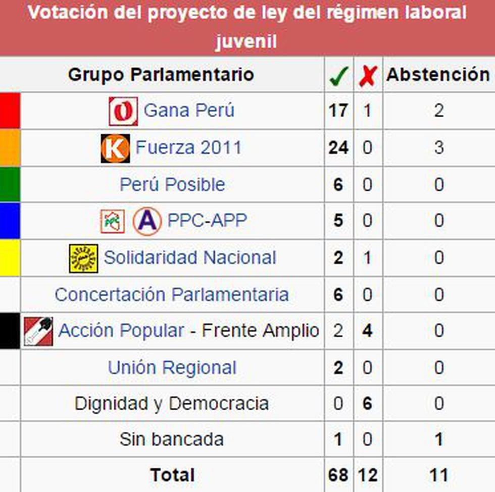 'Ley pulpín' o régimen laboral juvenil ya aparece en Wikipedia - 2