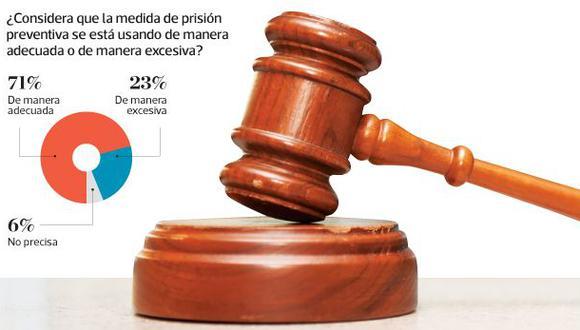 Este año, algunos de los principales líderes políticos del país estuvieron involucrados en investigaciones de la fiscalía en las que se dictaron mandatos de prisión preventiva. (Gráfico: El Comercio)