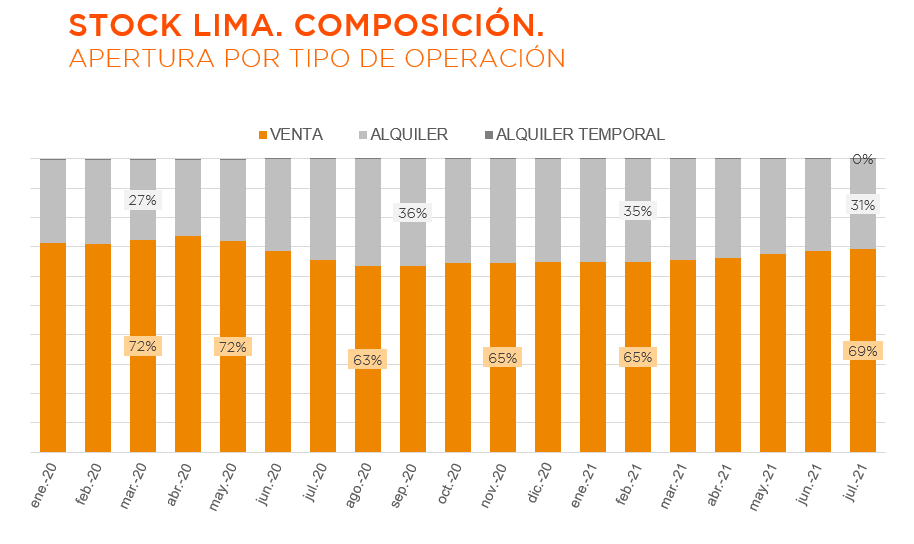 Composición de la oferta inmobiliaria a julio del 2021. (Fuente: Urbania)