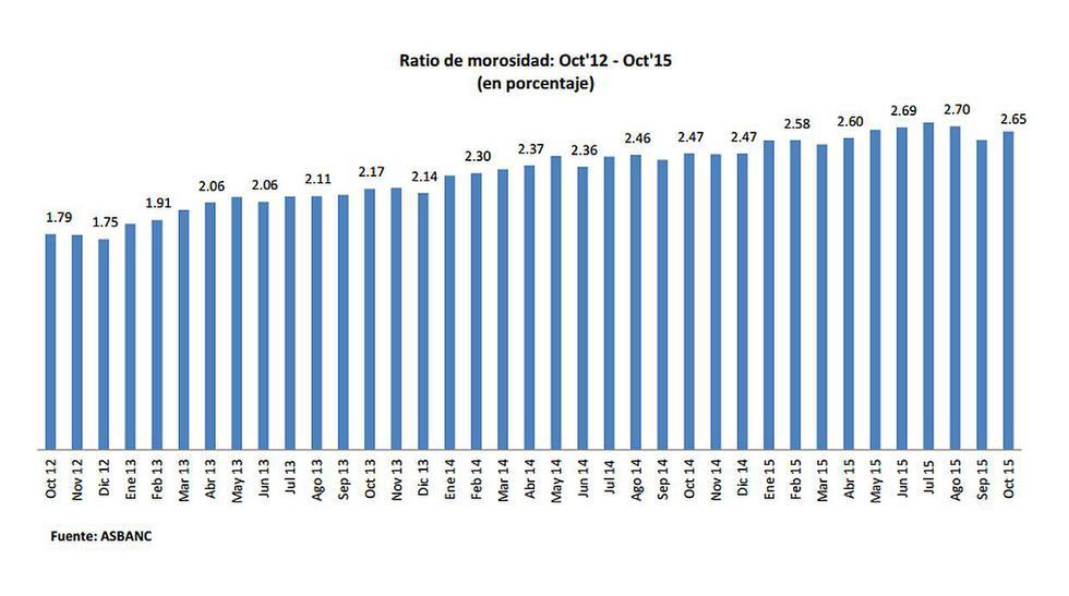 Morosidad bancaria de octubre fue la quinta más alta del año - 2