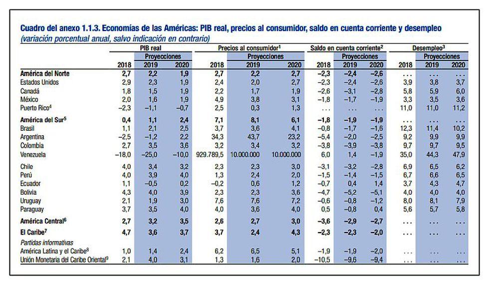 (Fuente: FMI)
