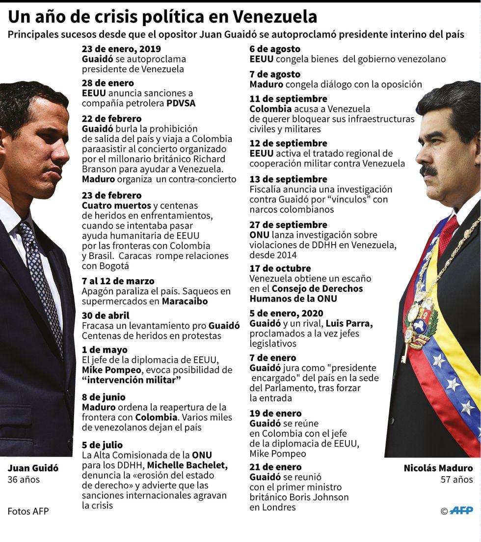 Principales sucesos desde que el opositor Juan Guaidó se autoproclamó presidente interino de Venezuela. (AFP)
