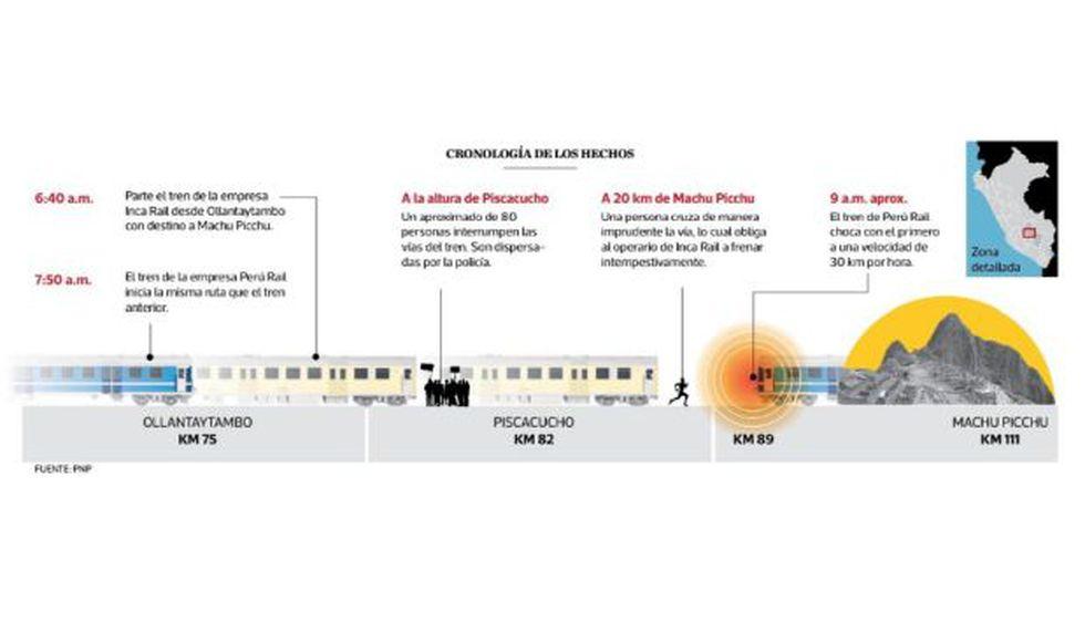 Cronología de los hechos elaborada en base a las indagaciones previas de la PNP. (Imagen: El Comercio)