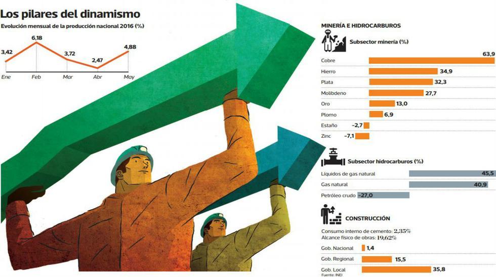 Crecimiento económico en Perú: el rebote del PBI - 2