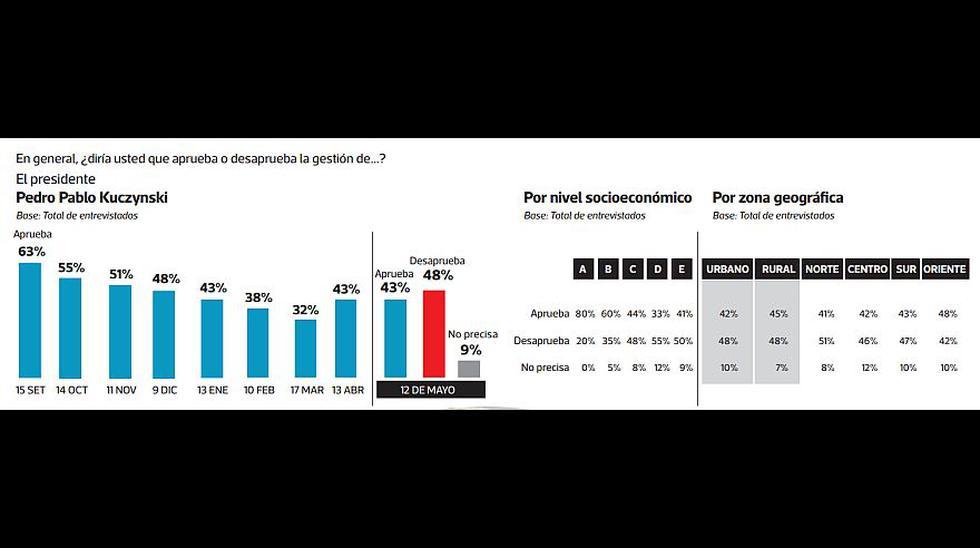 (Elaboración: Encuesta El Comercio-Ipsos)