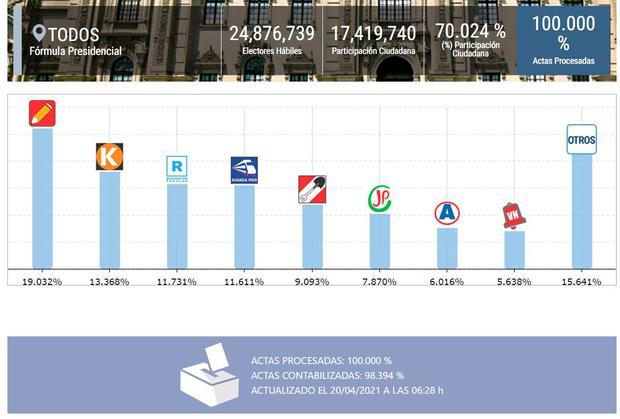 Estos son los resultados oficiales de la ONPE al 100%.