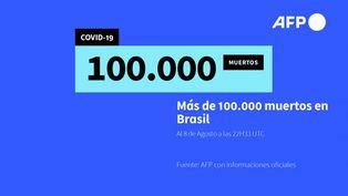 Brasil rebasa 100.000 muertos
