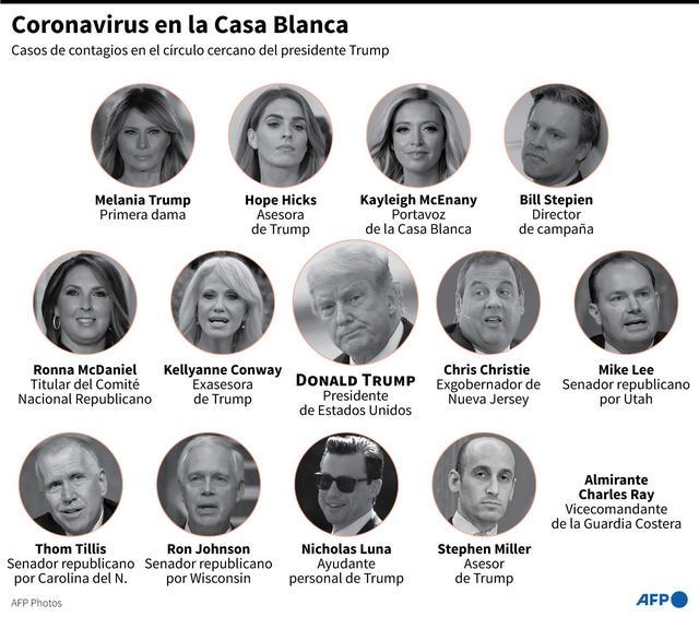 Coronavirus en la Casa Blanca. (AFP).