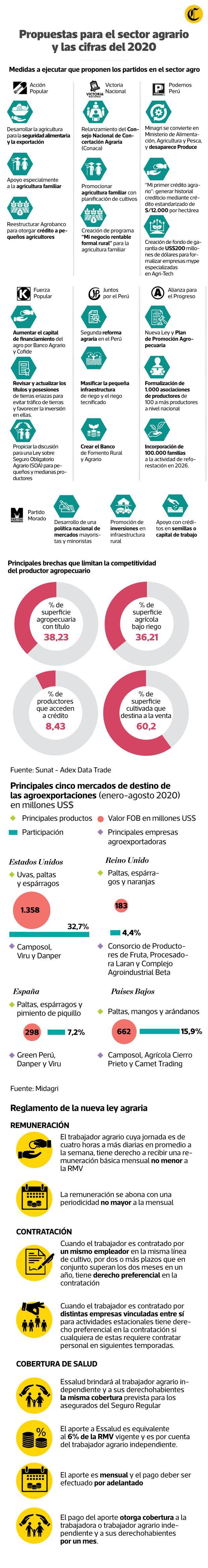 Situación del agro peruano y las propuestas de los candidatos para el sector. (Infografía: Jean Izquierdo)