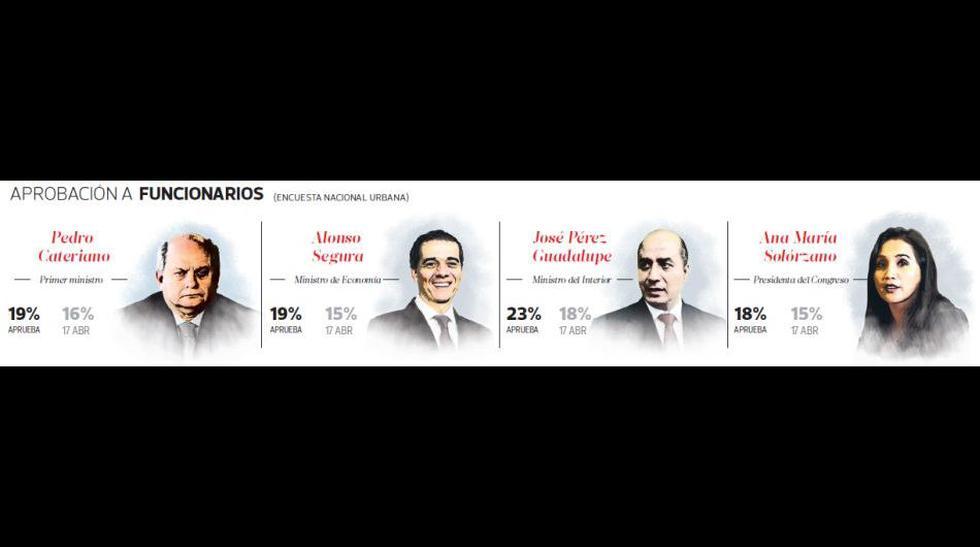 Encuesta de Ipsos: revisa todos los cuadros del reciente sondeo - 2