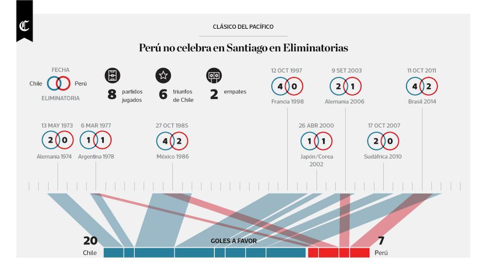 Infografía: Perú no celebra en Santiago por Eliminatorias - 1