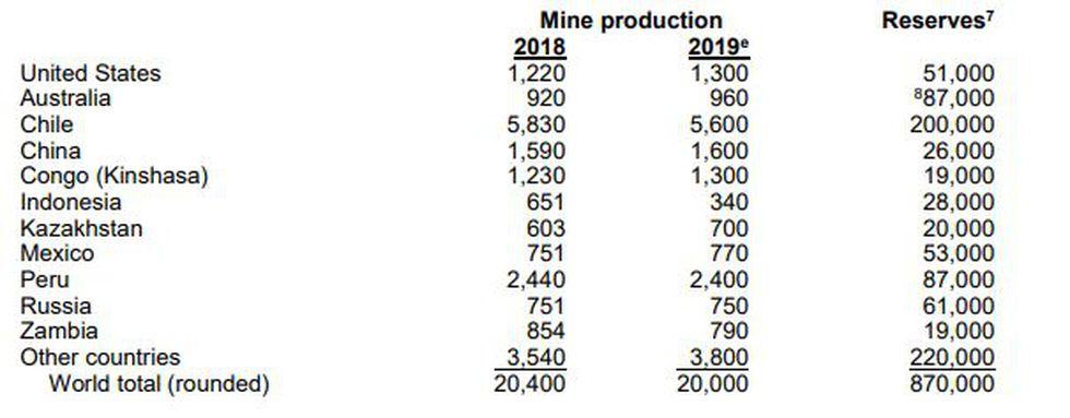 Producción de cobre durante el 2018 y 2019. (Fuente: USGS)