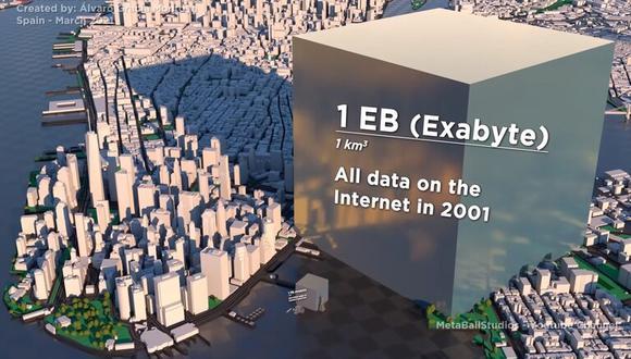 Cuánto representa un exabyte (toda la información que tenía internet hace 20 años) si cada byte es un cubo de 1mm de lado. (Captura de pantalla)