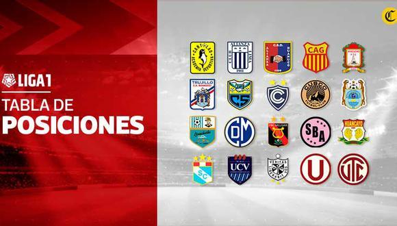 Liga 1: mira cómo se mueve la tabla de posiciones del torneo peruano. (Foto: El Comercio)