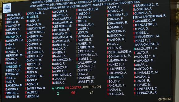 Por 2 votos a favor, 96 en contra y 21 abstenciones, la representación nacional desestimó el planteamiento de César Gonzales Tuanama. (Foto: Twitter Congreso)