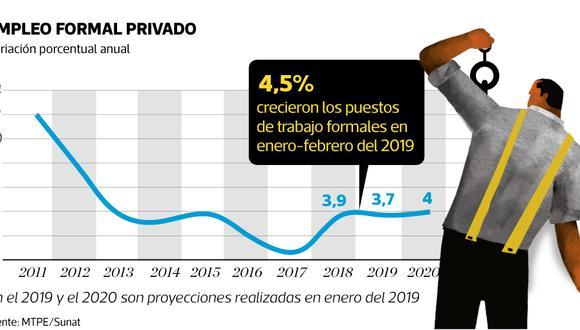Proyecciones del crecimiento del empleo formal del sector privado. (Foto: El Comercio)