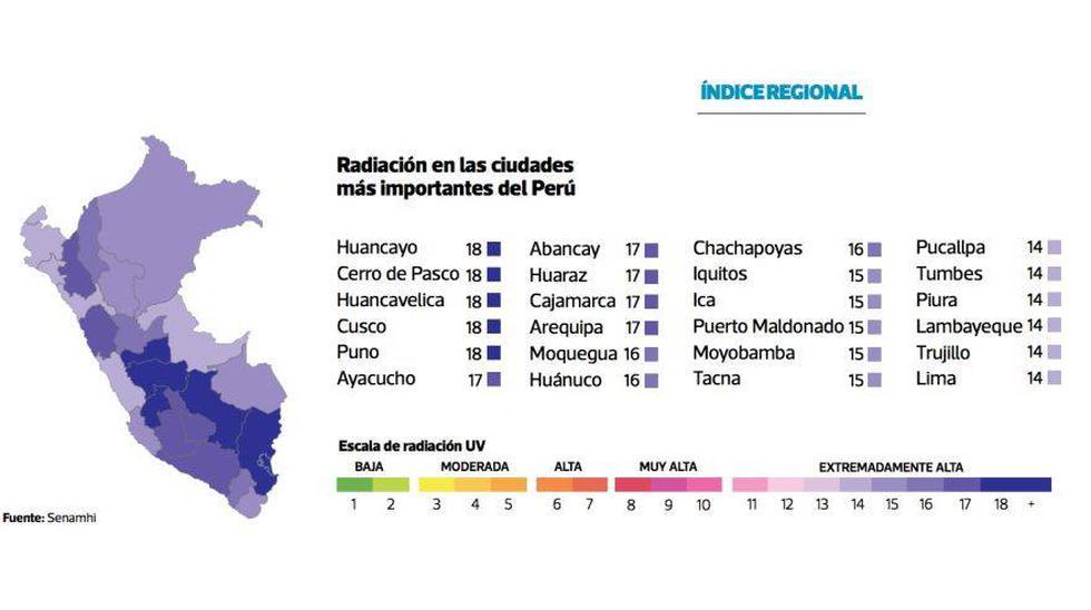 Este es el mapa de radiación en el Perú. (Infografía: El Comercio)
