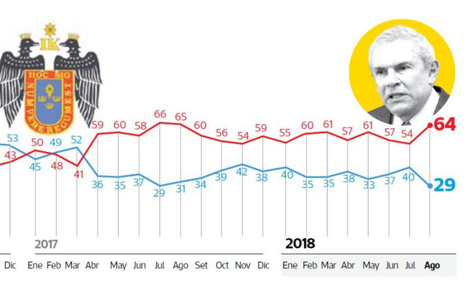 Esta caída solo se iguala a la que sufrió en julio del 2017, cuando su aprobación fue 29% y su desaprobación llegó a 66%.