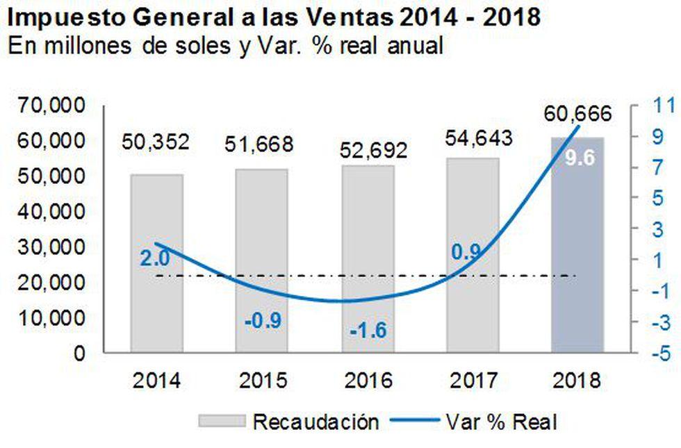 Impuesto General a las Ventas. (Fuente: Sunat)
