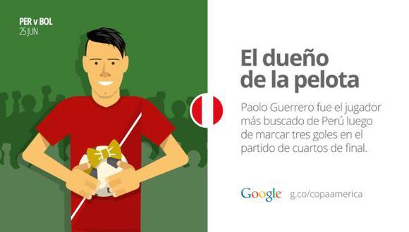 Google muestra las tendencias de la Copa América 2015