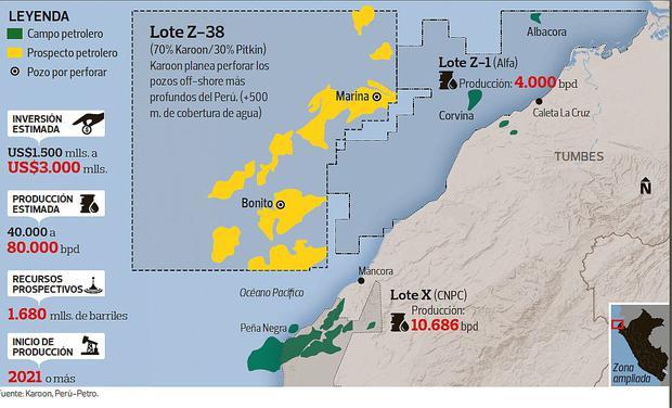 El lote Z-38, de Karoon, Tullow y Pitkin, era el proyecto más ambicioso  de la industria de hidrocarburos peruana. Presuponía una inversión multimilonaria de hasta US$3.000 millones.