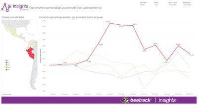 Cifras de Beetrack comparando el primer trimestre del 2020 con el mismo periodo de este año.