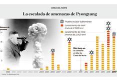 Infografía del día: La escalada de amenazas de Pyongyang